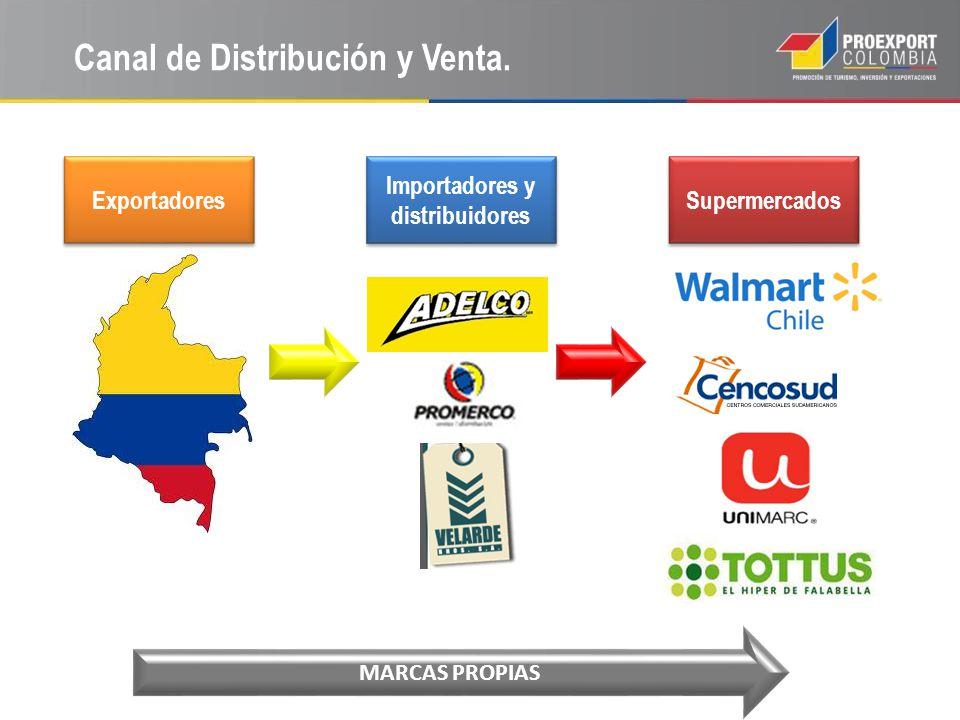 Canal de Distribución y Venta.