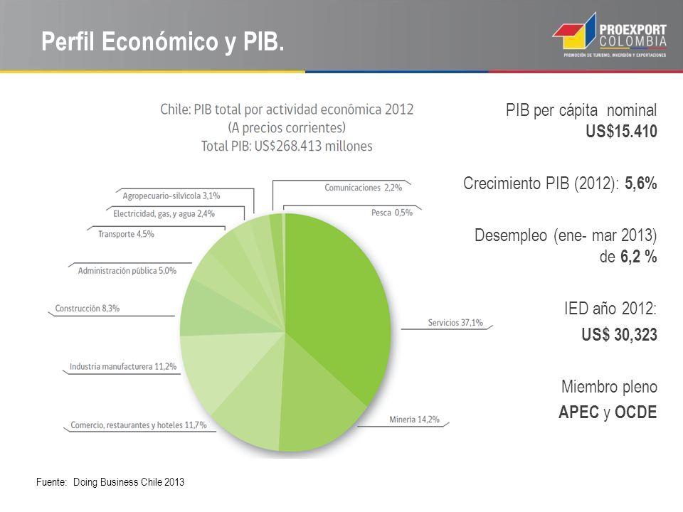 Perfil Económico y PIB.