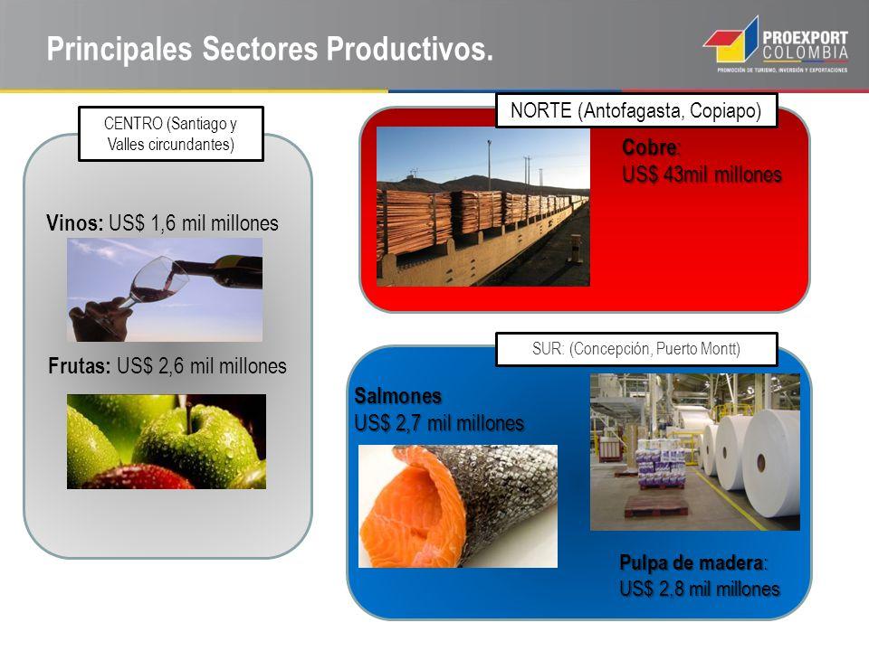 Principales Sectores Productivos.
