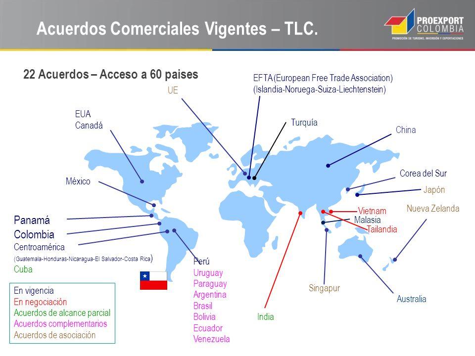Comercio Exterior de Chile. Fuente: Aduanas de Chile