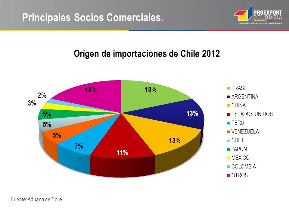Principales Socios Comerciales. Fuente: Aduana de Chile