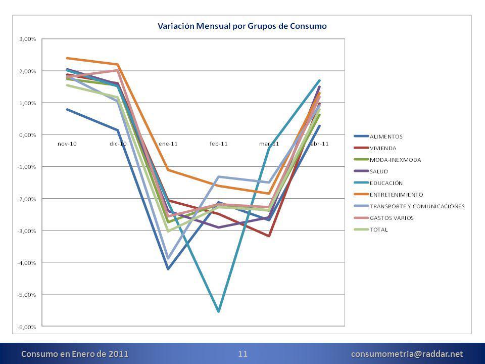 11consumometria@raddar.net Consumo en Enero de 2011