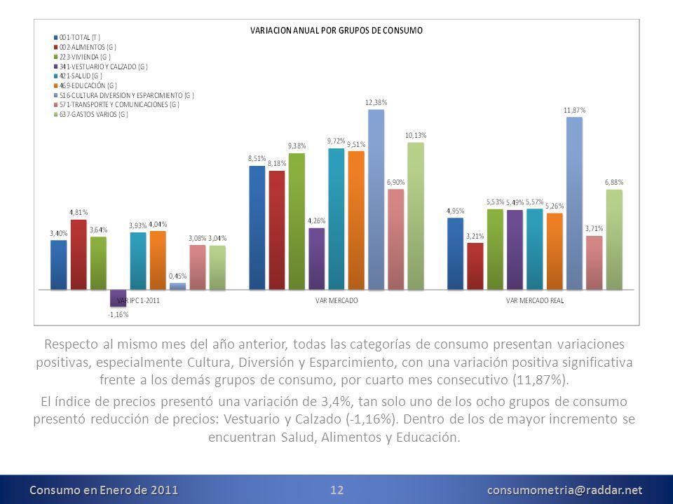 12consumometria@raddar.net Respecto al mismo mes del año anterior, todas las categorías de consumo presentan variaciones positivas, especialmente Cultura, Diversión y Esparcimiento, con una variación positiva significativa frente a los demás grupos de consumo, por cuarto mes consecutivo (11,87%).