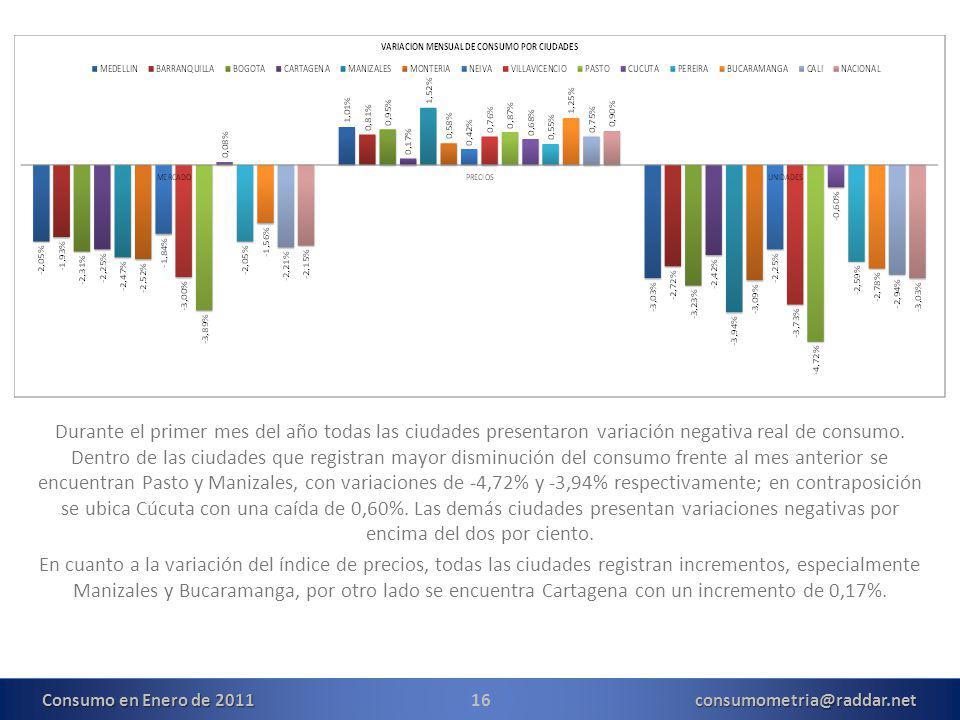 16consumometria@raddar.net Durante el primer mes del año todas las ciudades presentaron variación negativa real de consumo.