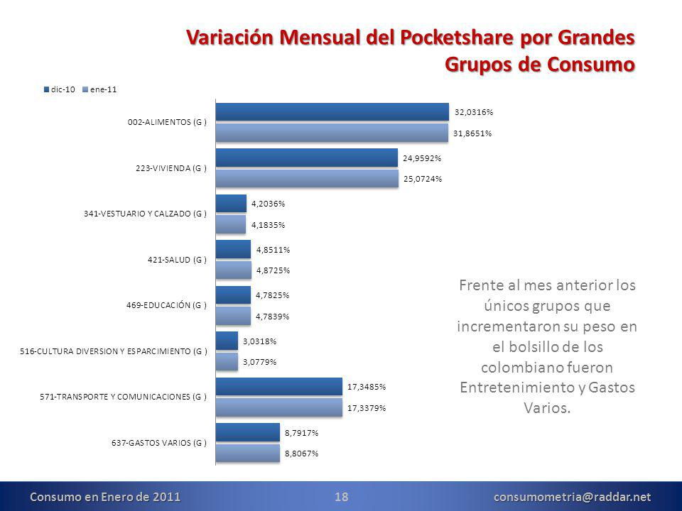 18consumometria@raddar.net Variación Mensual del Pocketshare por Grandes Grupos de Consumo Frente al mes anterior los únicos grupos que incrementaron su peso en el bolsillo de los colombiano fueron Entretenimiento y Gastos Varios.