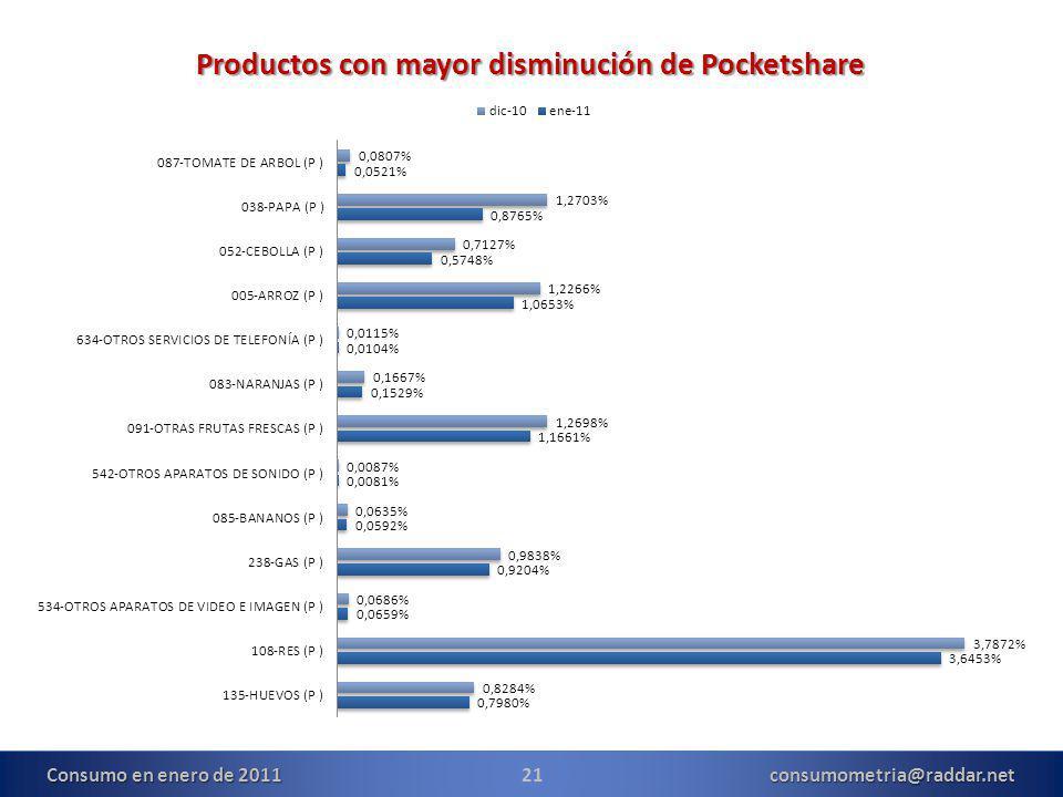21consumometria@raddar.net Productos con mayor disminución de Pocketshare Consumo en enero de 2011