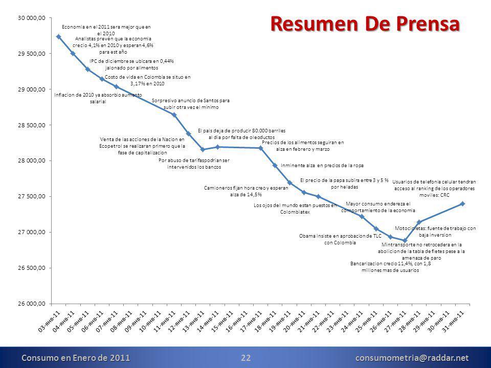 Resumen De Prensa Resumen De Prensa 22consumometria@raddar.net Consumo en Enero de 2011