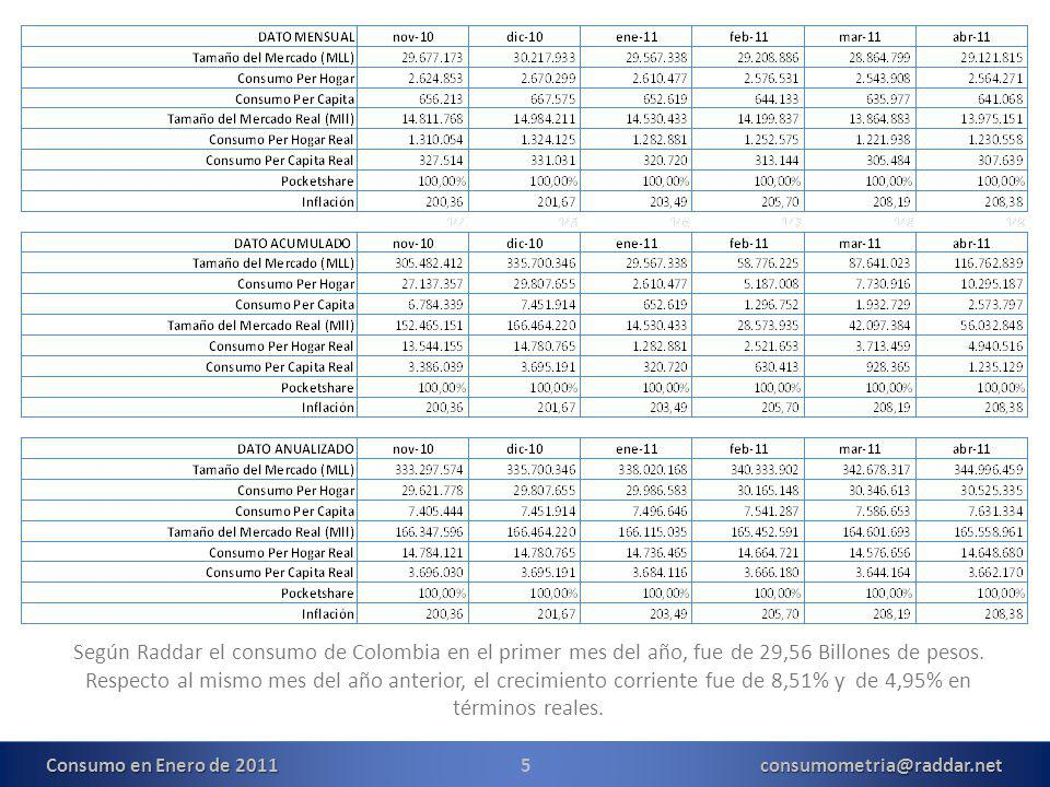 5consumometria@raddar.net Según Raddar el consumo de Colombia en el primer mes del año, fue de 29,56 Billones de pesos.