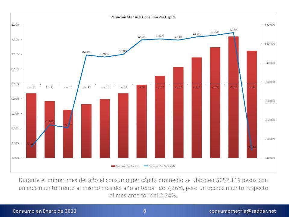 8consumometria@raddar.net Durante el primer mes del año el consumo per cápita promedio se ubico en $652.119 pesos con un crecimiento frente al mismo mes del año anterior de 7,36%, pero un decrecimiento respecto al mes anterior del 2,24%.