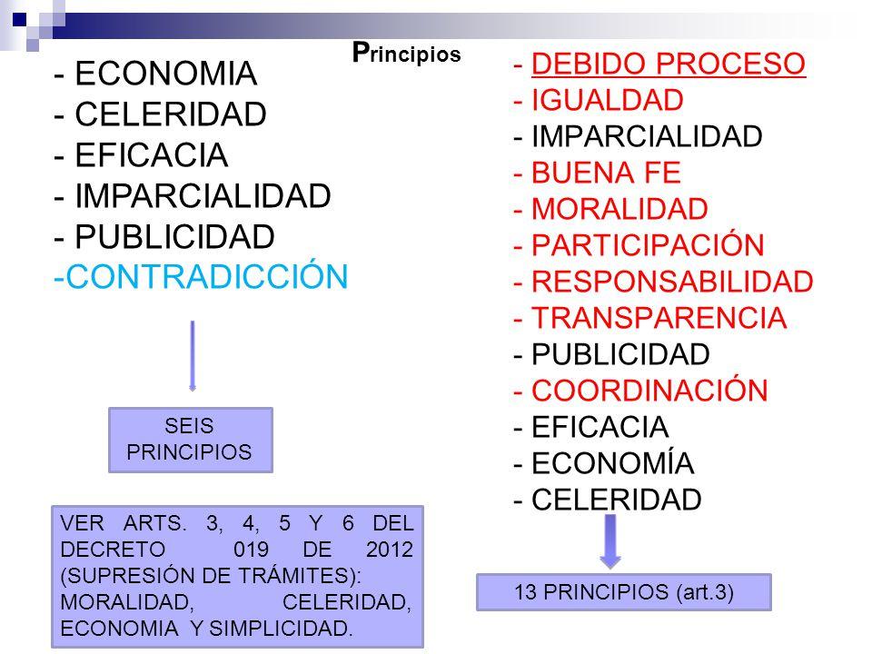 - DEBIDO PROCESO - IGUALDAD - IMPARCIALIDAD - BUENA FE - MORALIDAD - PARTICIPACIÓN - RESPONSABILIDAD - TRANSPARENCIA - PUBLICIDAD - COORDINACIÓN - EFICACIA - ECONOMÍA - CELERIDAD - ECONOMIA - CELERIDAD - EFICACIA - IMPARCIALIDAD - PUBLICIDAD -CONTRADICCIÓN SEIS PRINCIPIOS 13 PRINCIPIOS (art.3) P rincipios VER ARTS.