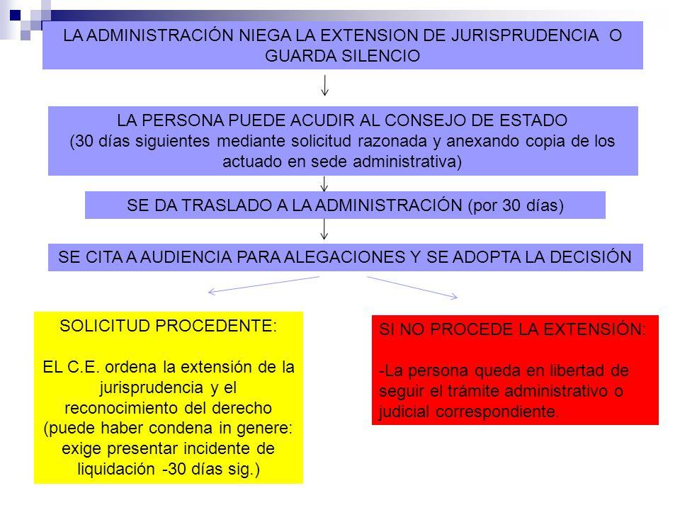 LA ADMINISTRACIÓN NIEGA LA EXTENSION DE JURISPRUDENCIA O GUARDA SILENCIO LA PERSONA PUEDE ACUDIR AL CONSEJO DE ESTADO (30 días siguientes mediante solicitud razonada y anexando copia de los actuado en sede administrativa) SE DA TRASLADO A LA ADMINISTRACIÓN (por 30 días) SE CITA A AUDIENCIA PARA ALEGACIONES Y SE ADOPTA LA DECISIÓN SOLICITUD PROCEDENTE: EL C.E.