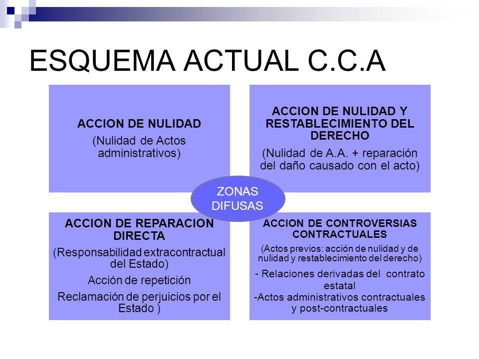 ESQUEMA ACTUAL C.C.A ACCION DE NULIDAD (Nulidad de Actos administrativos) ACCION DE NULIDAD Y RESTABLECIMIENTO DEL DERECHO (Nulidad de A.A.