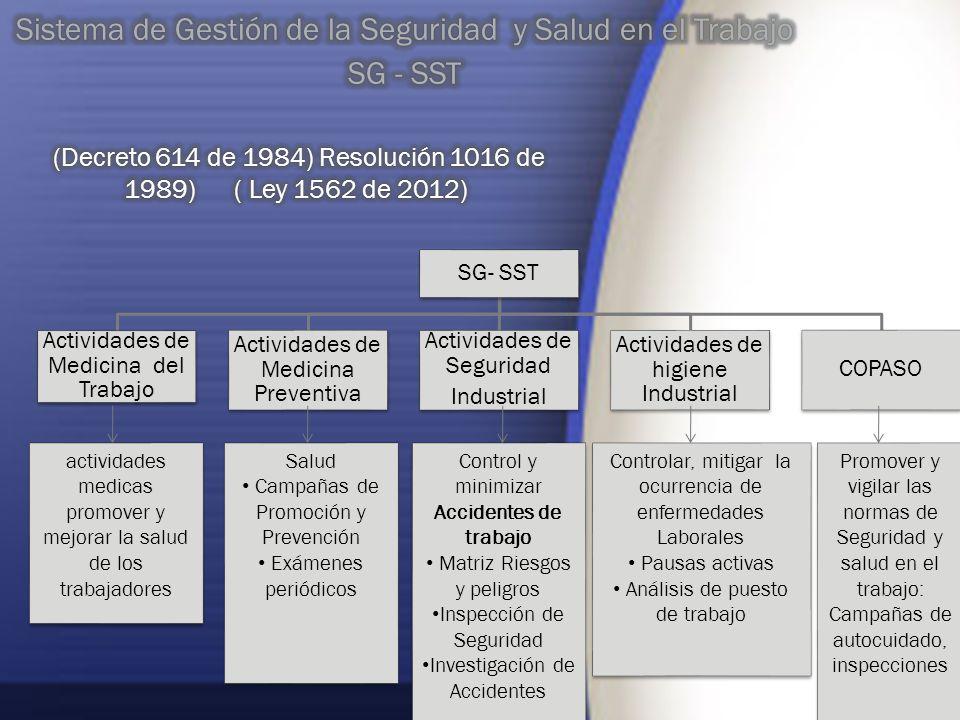 SG- SST Actividades de Medicina del Trabajo Actividades de Medicina Preventiva Actividades de Seguridad Industrial Actividades de higiene Industrial C