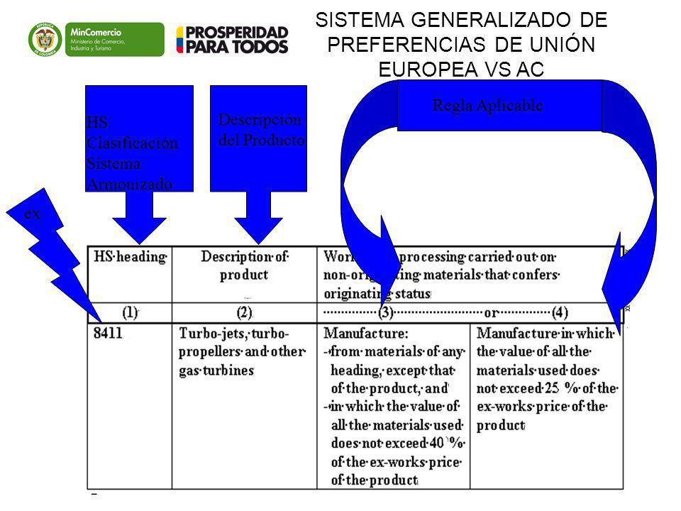 Descripción del Producto HS Clasificación Sistema Armonizado Regla Aplicable ex SISTEMA GENERALIZADO DE PREFERENCIAS DE UNIÓN EUROPEA VS AC
