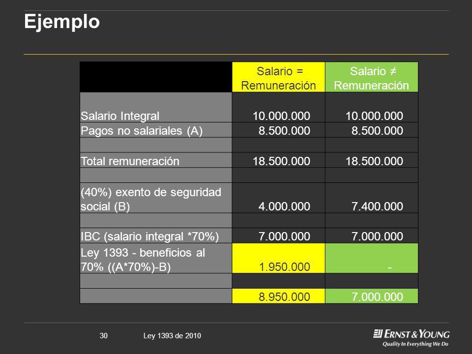 Ley 1393 de 201030 Ejemplo Salario = Remuneración Salario Remuneración Salario Integral 10.000.000 Pagos no salariales (A) 8.500.000 Total remuneració