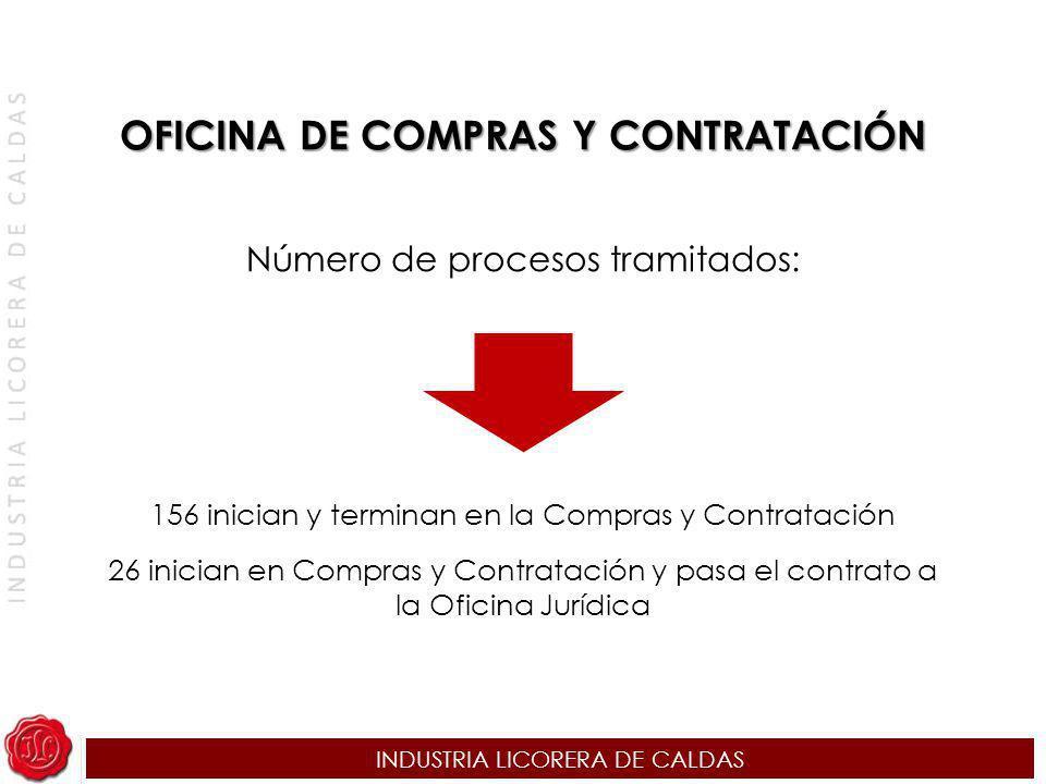 INDUSTRIA LICORERA DE CALDAS Número de procesos tramitados: 156 inician y terminan en la Compras y Contratación 26 inician en Compras y Contratación y
