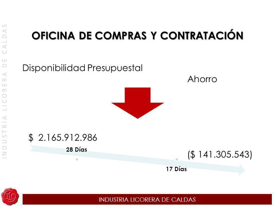 INDUSTRIA LICORERA DE CALDAS Disponibilidad Presupuestal Ahorro $ 2.165.912.986 ($ 141.305.543) 28 Días 17 Días OFICINA DE COMPRAS Y CONTRATACIÓN