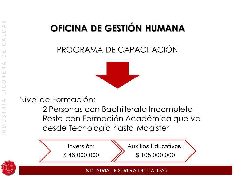 INDUSTRIA LICORERA DE CALDAS PROGRAMA DE CAPACITACIÓN Nivel de Formación: 2 Personas con Bachillerato Incompleto Resto con Formación Académica que va