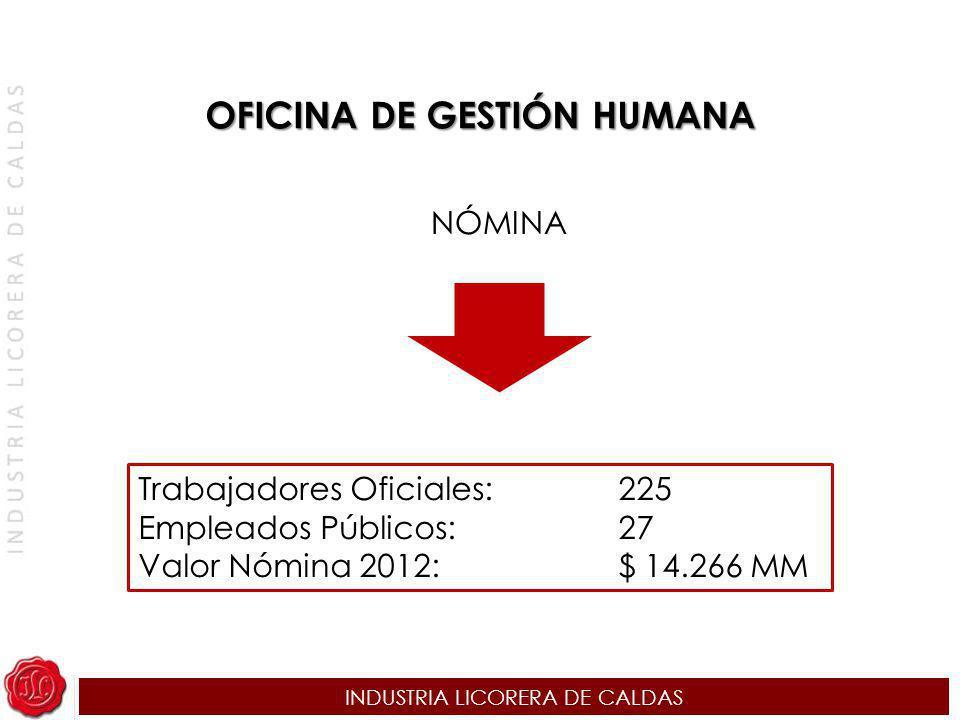 INDUSTRIA LICORERA DE CALDAS NÓMINA Trabajadores Oficiales:225 Empleados Públicos:27 Valor Nómina 2012:$ 14.266 MM OFICINA DE GESTIÓN HUMANA