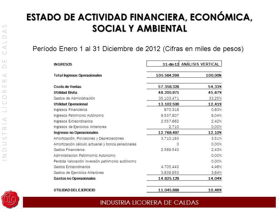 INDUSTRIA LICORERA DE CALDAS INGRESOS31-dic-12 ANÁLISIS VERTICAL Total Ingresos Operacionales105.564.299100,00% Costo de Ventas57.358.32854,33% Utilid