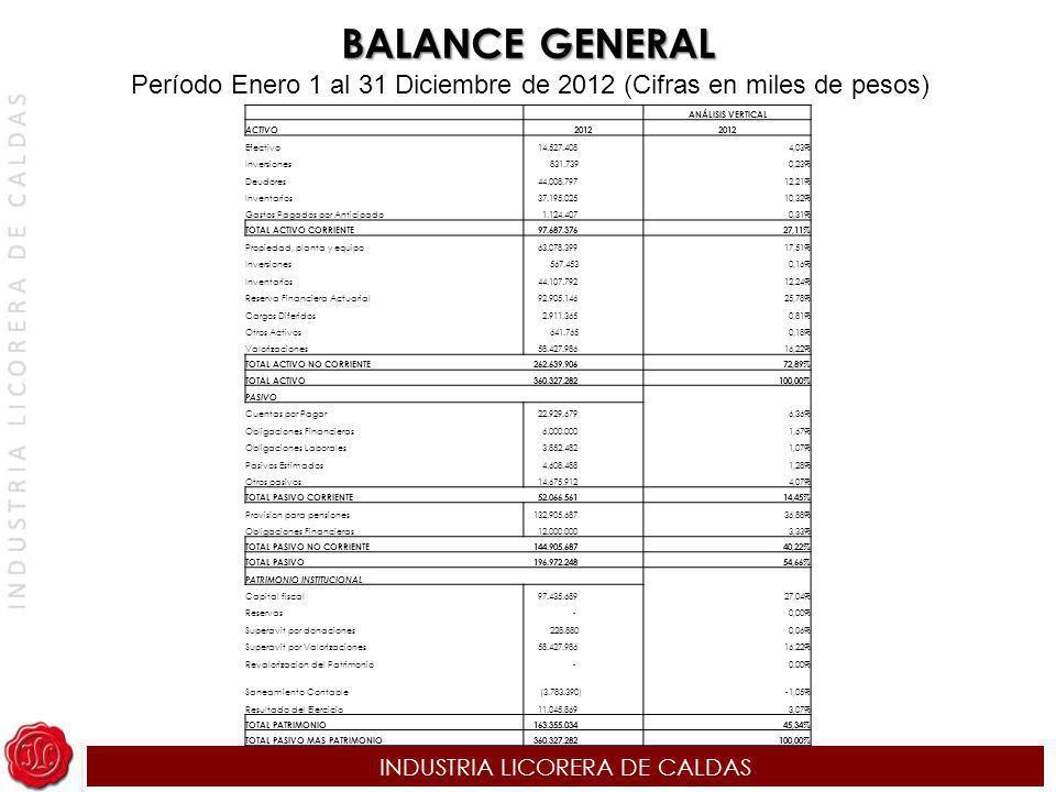 INDUSTRIA LICORERA DE CALDAS ANÁLISIS VERTICAL ACTIVO 2012 Efectivo 14.527.4084,03% Inversiones 831.7390,23% Deudores 44.008.79712,21% Inventarios 37.