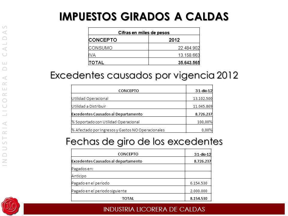 INDUSTRIA LICORERA DE CALDAS IMPUESTOS GIRADOS A CALDAS Cifras en miles de pesosCifras en miles de pesos CONCEPTO2012 CONSUMO22.484.902 IVA13.158.663
