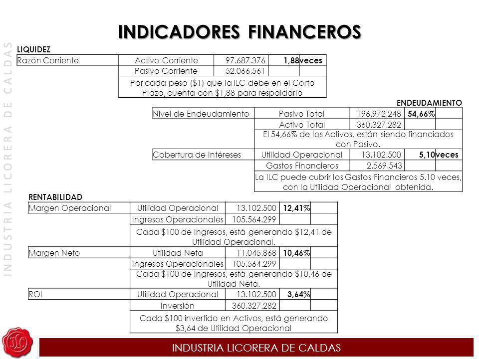 INDUSTRIA LICORERA DE CALDAS INDICADORES FINANCEROS LIQUIDEZ Razón CorrienteActivo Corriente 97.687.376 1,88veces Pasivo Corriente 52.066.561 Por cada