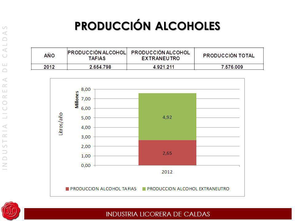 INDUSTRIA LICORERA DE CALDAS PRODUCCIÓN ALCOHOLES