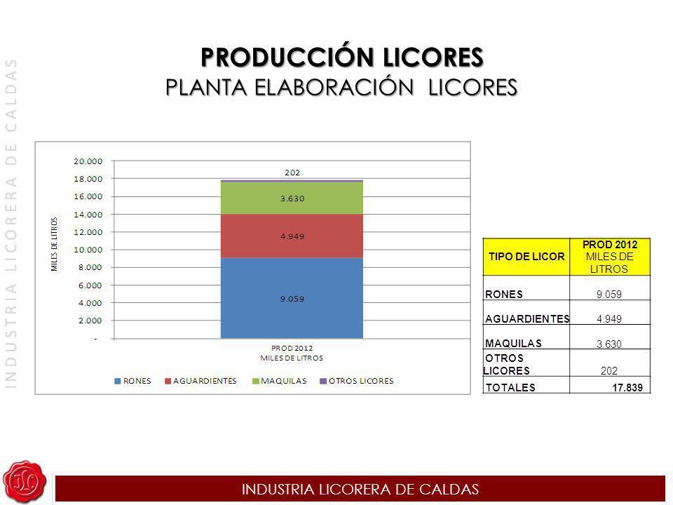 INDUSTRIA LICORERA DE CALDAS PRODUCCIÓN LICORES PLANTA ELABORACIÓN LICORES