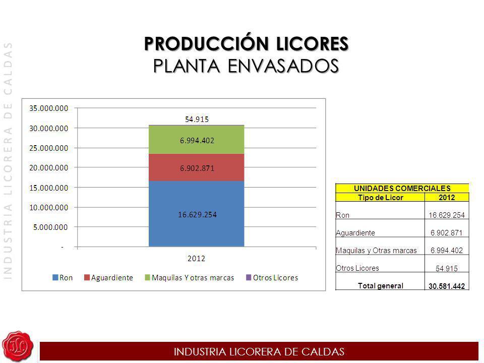 INDUSTRIA LICORERA DE CALDAS PRODUCCIÓN LICORES PLANTA ENVASADOS