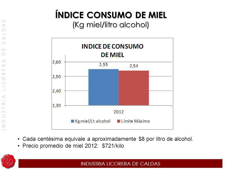 INDUSTRIA LICORERA DE CALDAS ÍNDICE CONSUMO DE MIEL (Kg miel/litro alcohol) Cada centésima equivale a aproximadamente $8 por litro de alcohol. Precio
