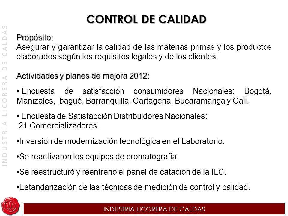 INDUSTRIA LICORERA DE CALDAS CONTROL DE CALIDAD Propósito: Asegurar y garantizar la calidad de las materias primas y los productos elaborados según lo
