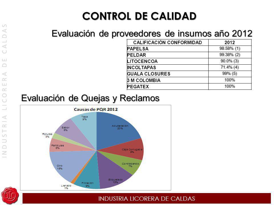 INDUSTRIA LICORERA DE CALDAS Evaluación de Quejas y Reclamos Evaluación de proveedores de insumos año 2012 CALIFICACIÓN CONFORMIDAD2012 PAPELSA 98.58%