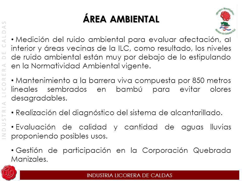 INDUSTRIA LICORERA DE CALDAS ÁREA AMBIENTAL Medición del ruido ambiental para evaluar afectación, al interior y áreas vecinas de la ILC, como resultad