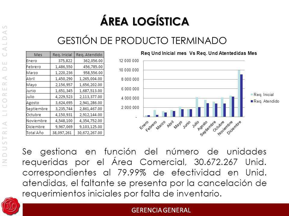 ÁREA LOGÍSTICA GESTIÓN DE PRODUCTO TERMINADO Se gestiona en función del número de unidades requeridas por el Área Comercial, 30.672.267 Unid. correspo