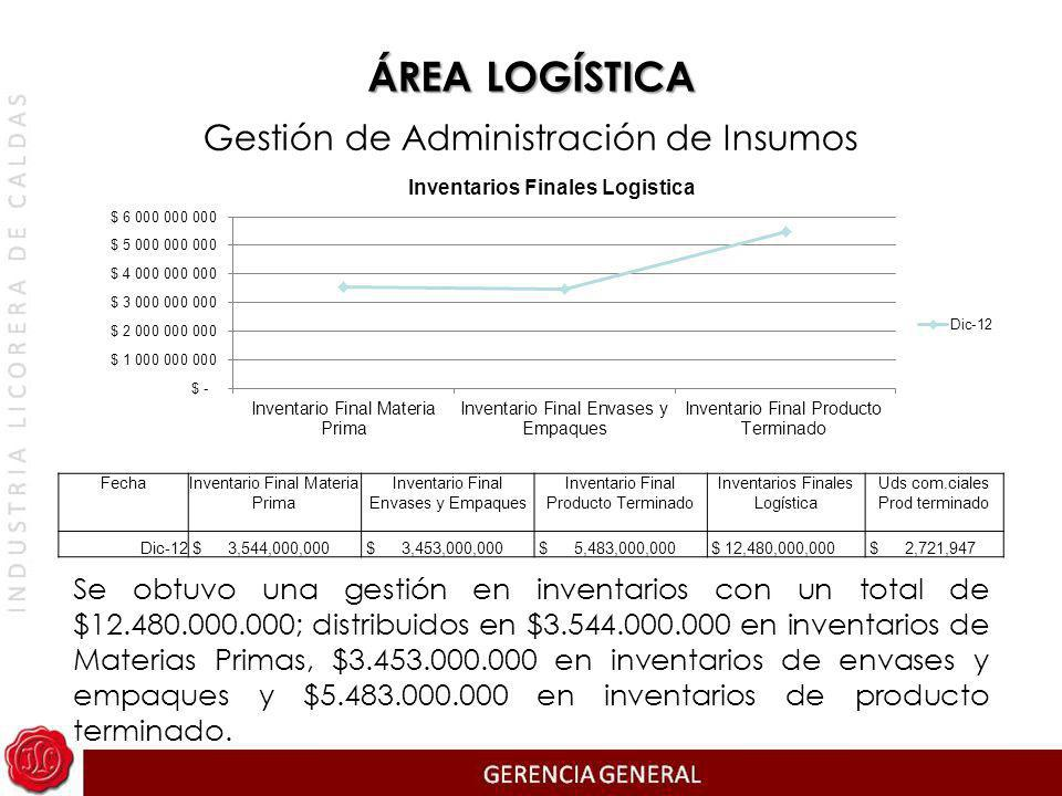 Gestión de Administración de Insumos Se obtuvo una gestión en inventarios con un total de $12.480.000.000; distribuidos en $3.544.000.000 en inventari