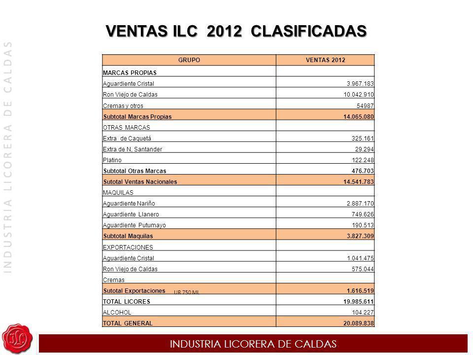 INDUSTRIA LICORERA DE CALDAS GRUPO VENTAS 2012 MARCAS PROPIAS Aguardiente Cristal 3.967.183 Ron Viejo de Caldas 10.042.910 Cremas y otros54987 Subtota