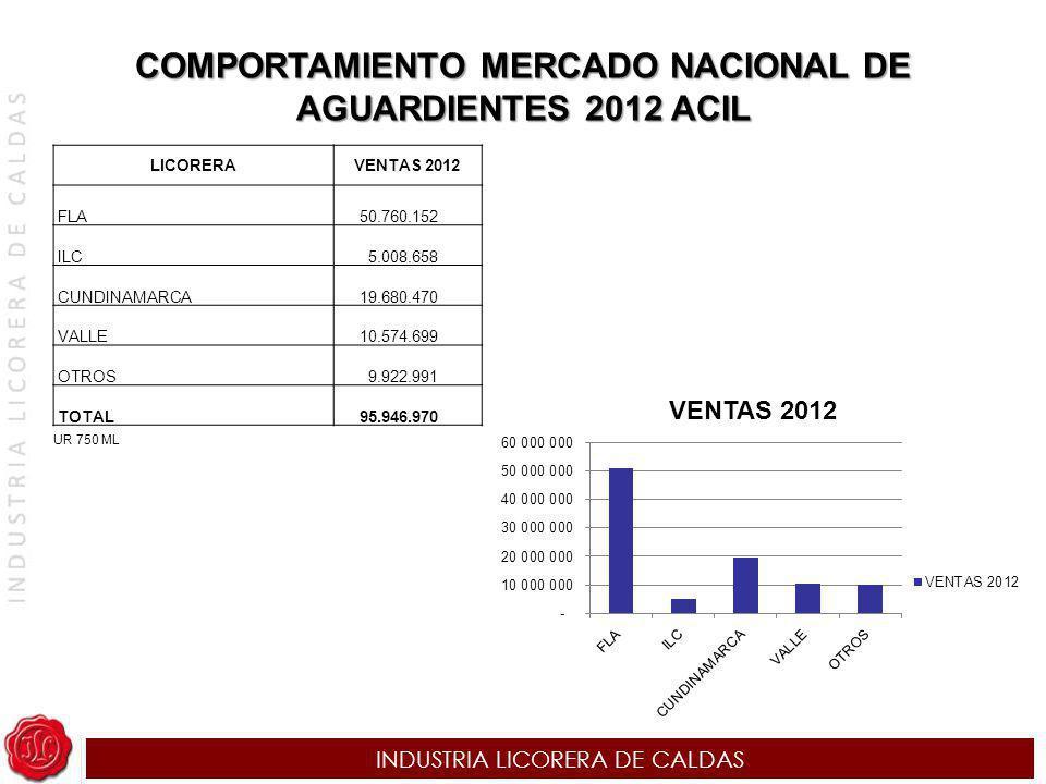 INDUSTRIA LICORERA DE CALDAS COMPORTAMIENTO MERCADO NACIONAL DE AGUARDIENTES 2012 ACIL LICORERAVENTAS 2012 FLA 50.760.152 ILC 5.008.658 CUNDINAMARCA 1