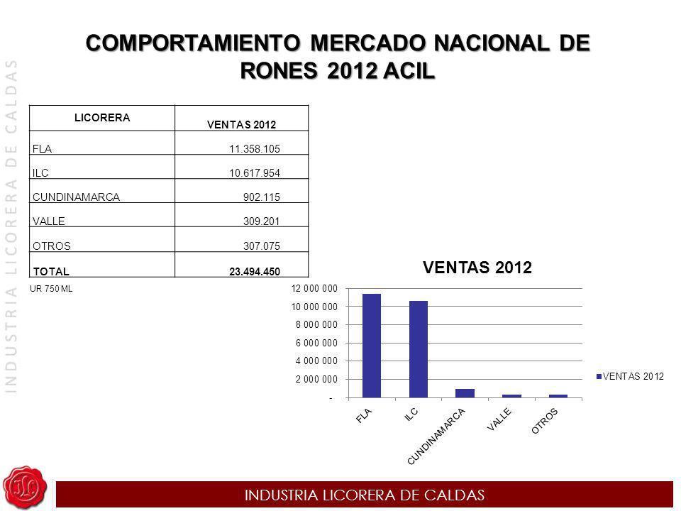 INDUSTRIA LICORERA DE CALDAS COMPORTAMIENTO MERCADO NACIONAL DE RONES 2012 ACIL LICORERA VENTAS 2012 FLA 11.358.105 ILC 10.617.954 CUNDINAMARCA 902.11