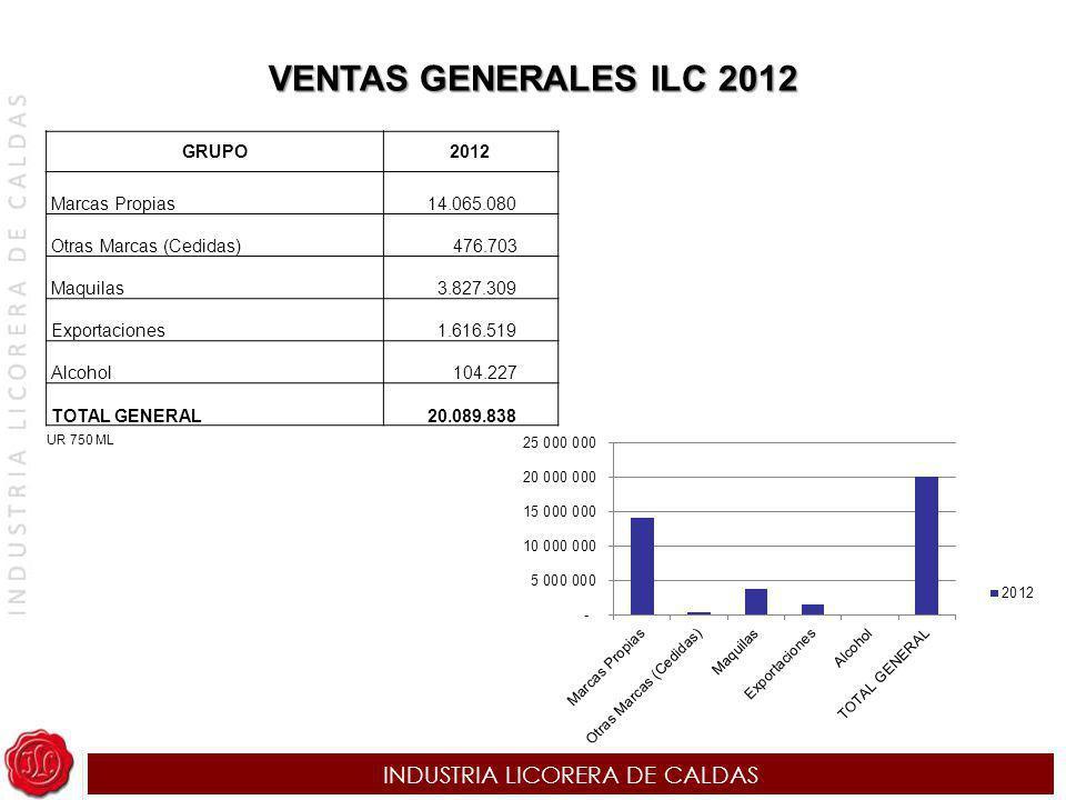 INDUSTRIA LICORERA DE CALDAS VENTAS GENERALES ILC 2012 GRUPO2012 Marcas Propias 14.065.080 Otras Marcas (Cedidas) 476.703 Maquilas 3.827.309 Exportaci