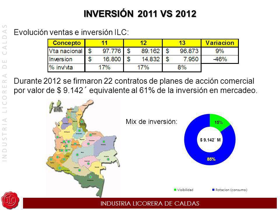 INDUSTRIA LICORERA DE CALDAS INVERSIÓN 2011 VS 2012 Evolución ventas e inversión ILC: Durante 2012 se firmaron 22 contratos de planes de acción comerc