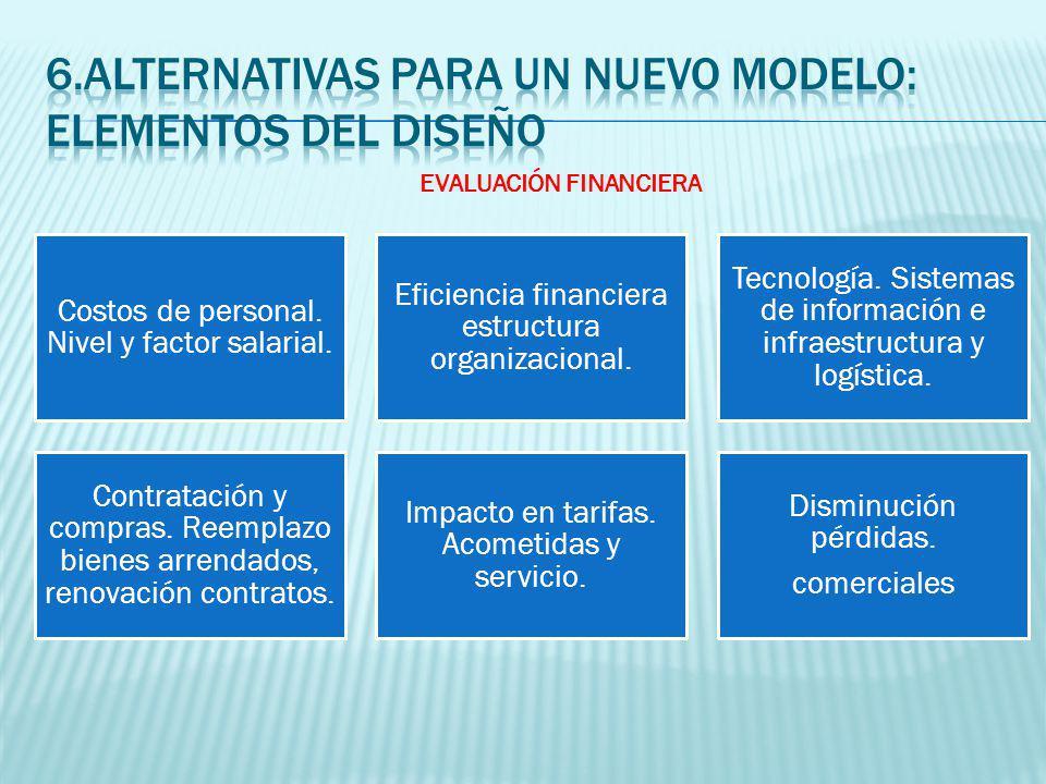 Costos de personal. Nivel y factor salarial. Eficiencia financiera estructura organizacional.