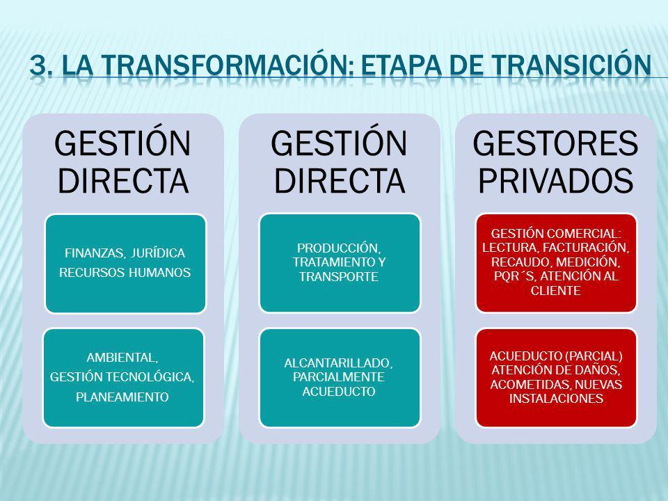 GESTIÓN DIRECTA FINANZAS, JURÍDICA RECURSOS HUMANOS AMBIENTAL, GESTIÓN TECNOLÓGICA, PLANEAMIENTO GESTIÓN DIRECTA PRODUCCIÓN, TRATAMIENTO Y TRANSPORTE ALCANTARILLADO, PARCIALMENTE ACUEDUCTO GESTORES PRIVADOS GESTIÓN COMERCIAL: LECTURA, FACTURACIÓN, RECAUDO, MEDICIÓN, PQR´S, ATENCIÓN AL CLIENTE ACUEDUCTO (PARCIAL) ATENCIÓN DE DAÑOS, ACOMETIDAS, NUEVAS INSTALACIONES