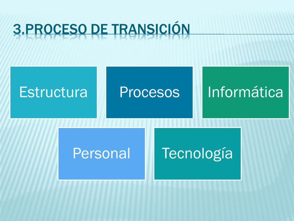 EstructuraProcesosInformática PersonalTecnología