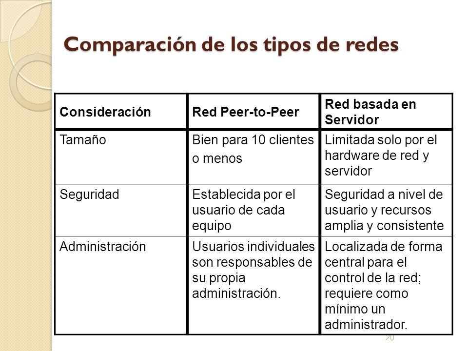 20 Comparación de los tipos de redes ConsideraciónRed Peer-to-Peer Red basada en Servidor TamañoBien para 10 clientes o menos Limitada solo por el har