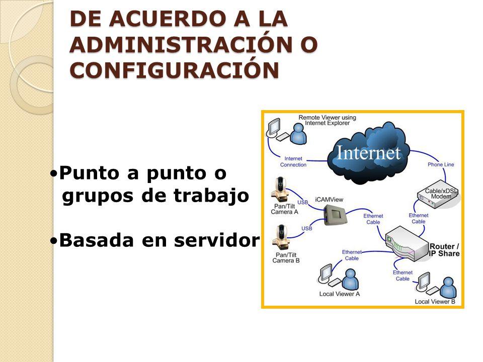 Punto a punto o grupos de trabajo Basada en servidor DE ACUERDO A LA ADMINISTRACIÓN O CONFIGURACIÓN