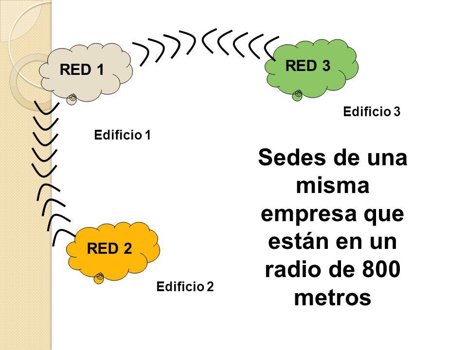 RED 1 RED 3 RED 2 Edificio 1 Edificio 3 Edificio 2 Sedes de una misma empresa que están en un radio de 800 metros