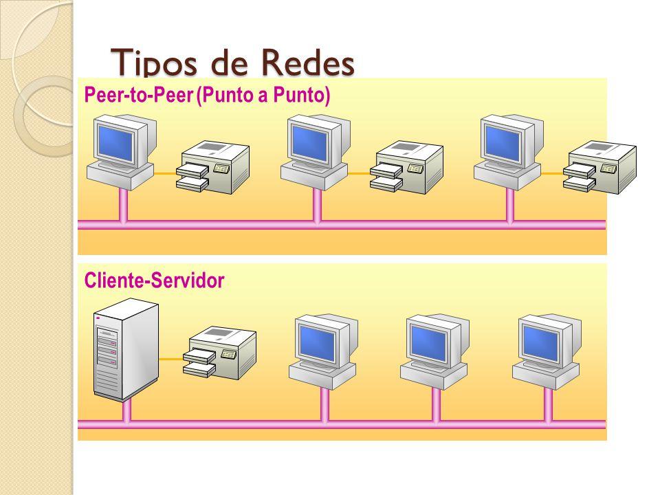 Donde es apropiada la Peer to Peer Son buena elección para entornos donde: Hay menos de 10 usuarios.