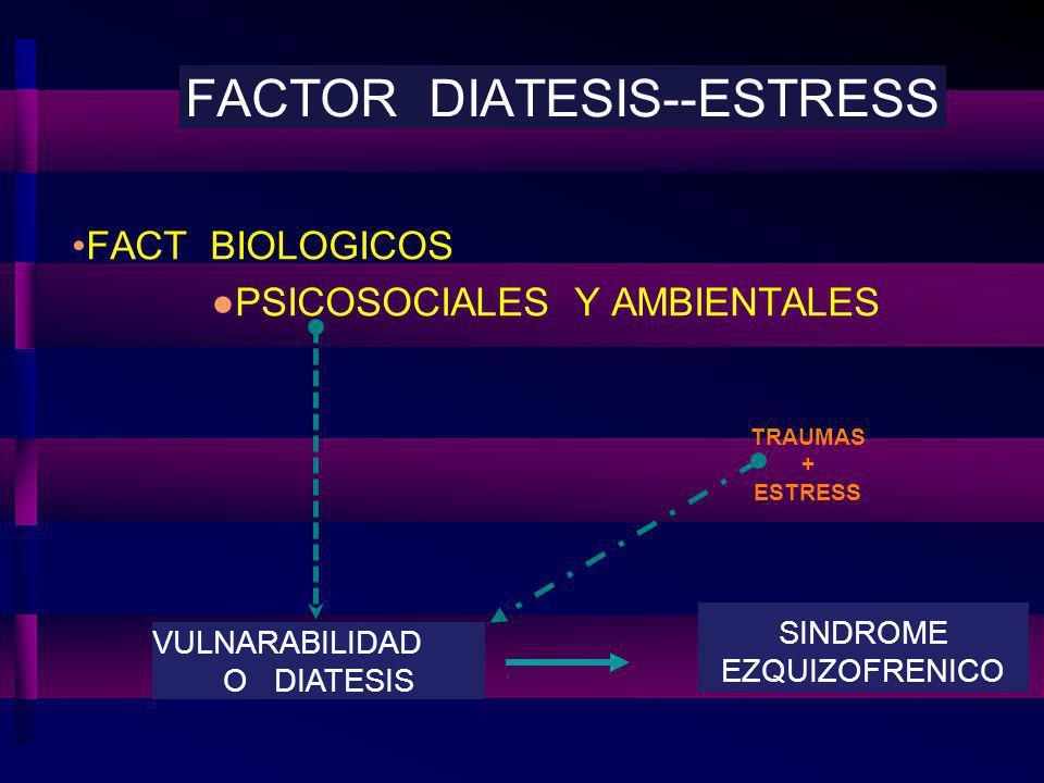 FACTOR DIATESIS--ESTRESS FACT BIOLOGICOS PSICOSOCIALES Y AMBIENTALES VULNARABILIDAD O DIATESIS SINDROME EZQUIZOFRENICO TRAUMAS + ESTRESS