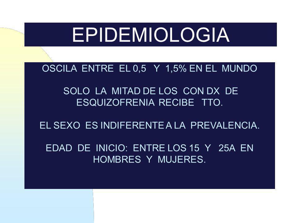 EPIDEMIOLOGIA OSCILA ENTRE EL 0,5 Y 1,5% EN EL MUNDO SOLO LA MITAD DE LOS CON DX DE ESQUIZOFRENIA RECIBE TTO. EL SEXO ES INDIFERENTE A LA PREVALENCIA.